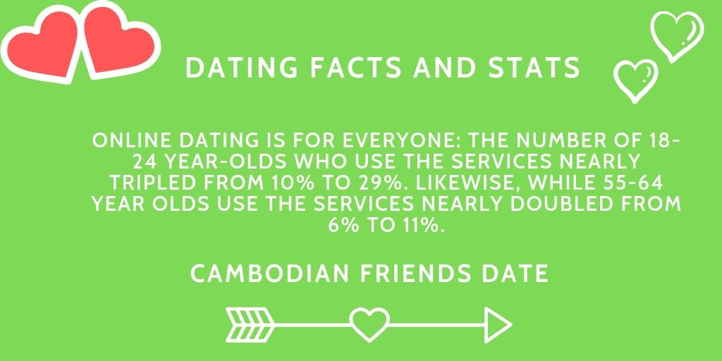 29 dating 18 nybegynnere Dating tips