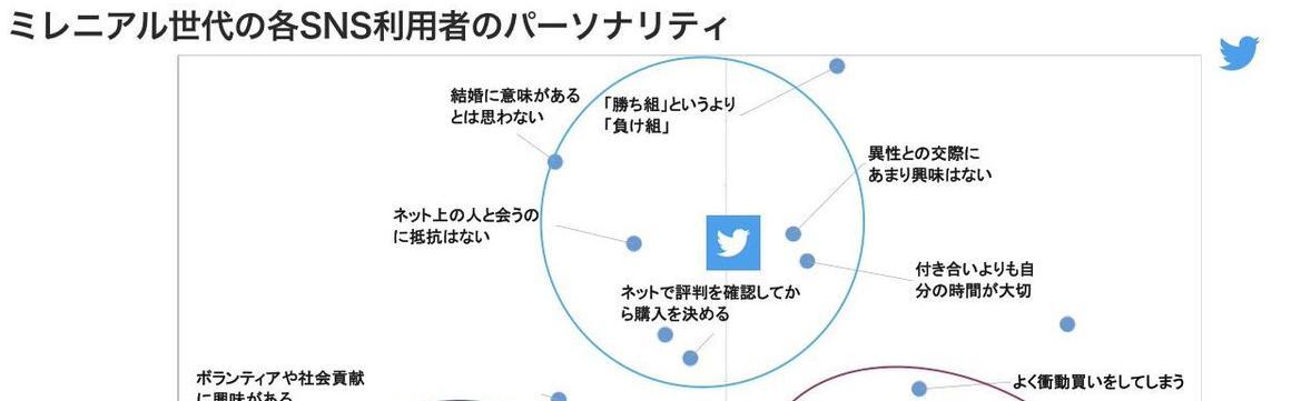 @togetter_jp あ、ちなみにtwitter公式(厳密にはtwitterマーケティング部隊)が「主なユーザが負け組」つってるのはこの資料な