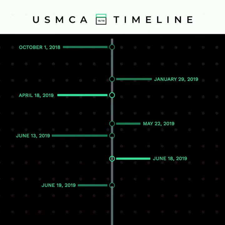 It has been nearly a year since USMCA was announced. Mexico already approved the deal three months ago. Nancy Pelosi *still* hasnt brought it up for a vote. The clock is ticking.