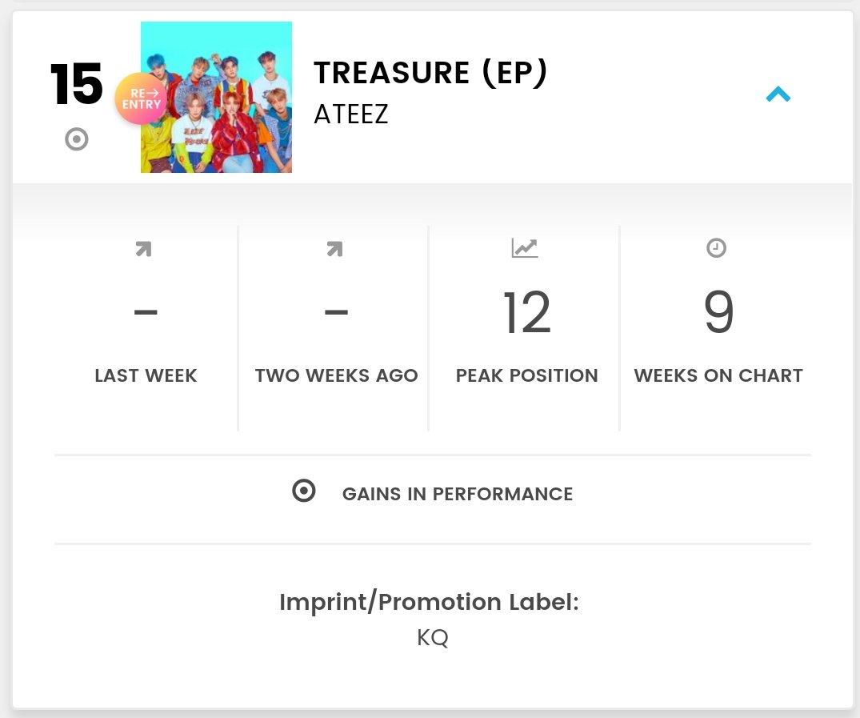 BILLBOARD  WORLD ALBUMS  #15 (RE-ENTRY)   @ATEEZofficial (12 ) *peak:  [9 weeks]   wow   #ATEEZ_OneToAll #ATEEZpic.twitter.com/sslhSeI4U7  by ATEEZ Charts 🦋