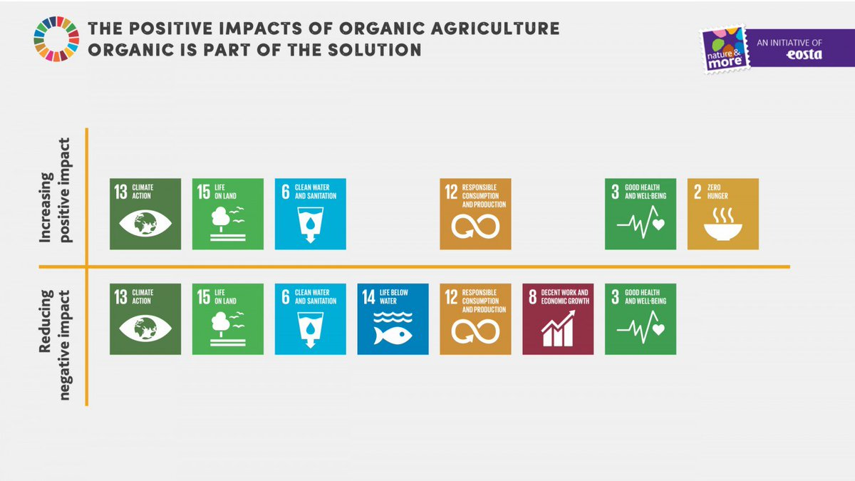 #EOSTA just published a report on how #organic can contribute to the achievement of the #SDGs - Download it, read it and share it widely! https://t.co/77jAxiVn6n @natureandmore #organicispartofthesolution #sustainabledevelopmentgoals #climatechange #SDG https://t.co/FI3SdcLaks