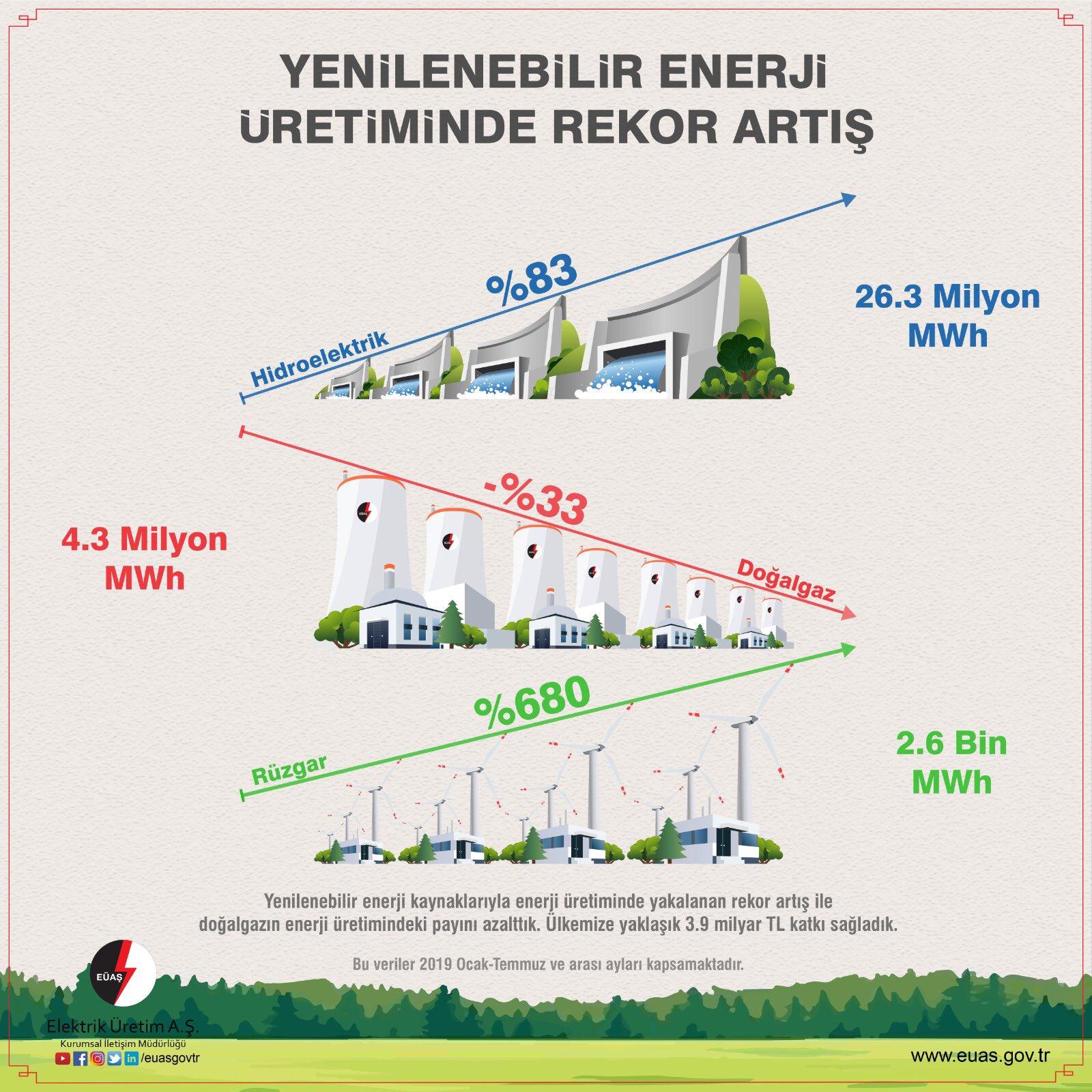 eüaş elektrik üretimi