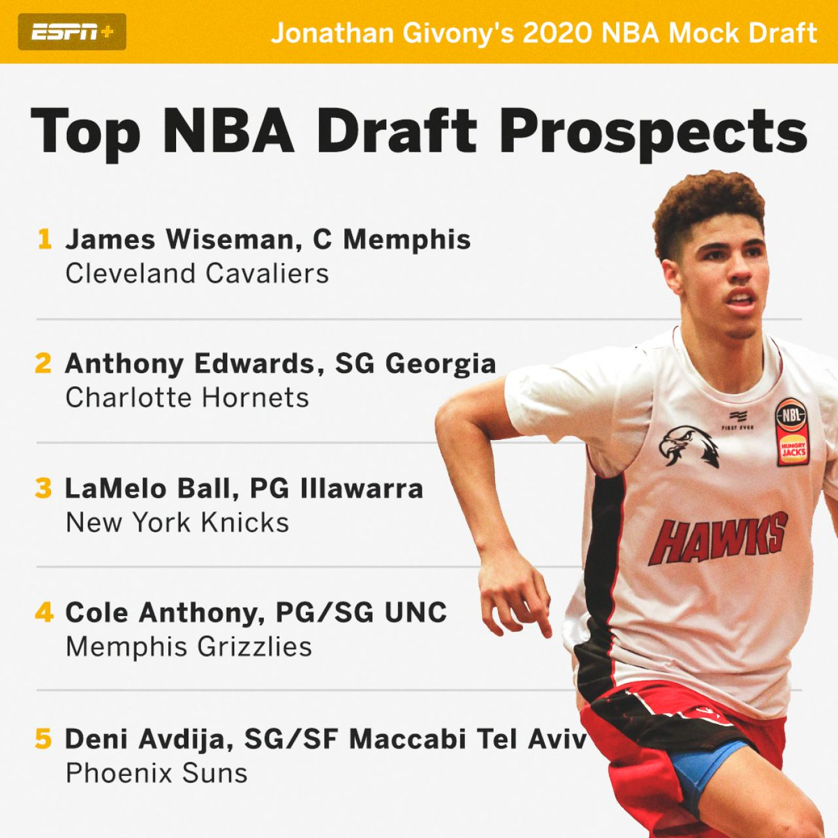 Jonathan Givony On Twitter New Full 60 Pick Mock Draft And