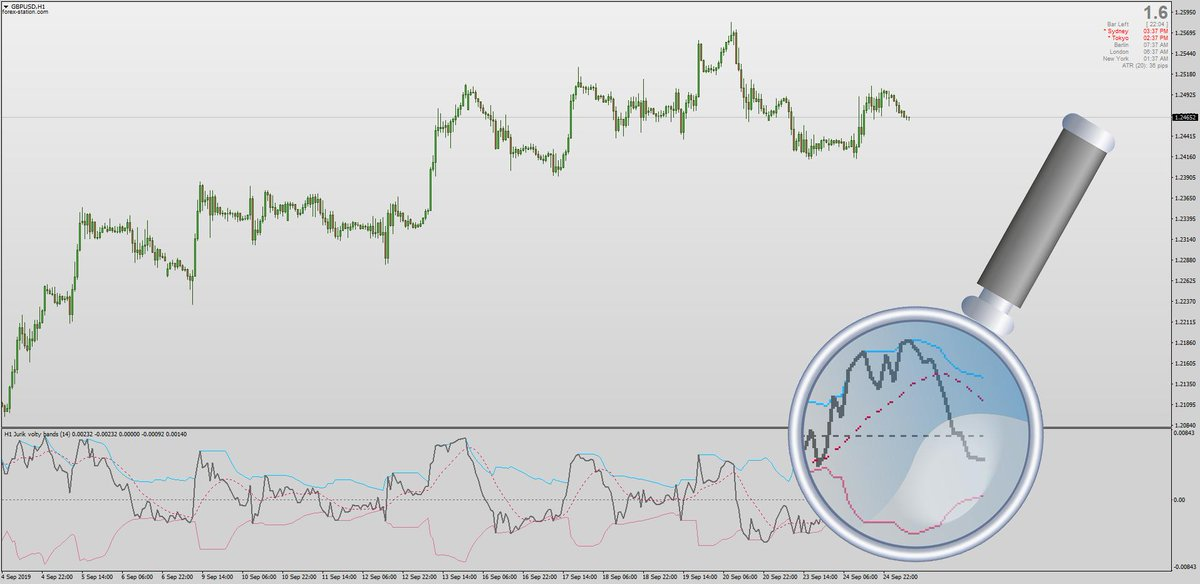 Forex Station Com On Twitter The Jurik Volty Volatility