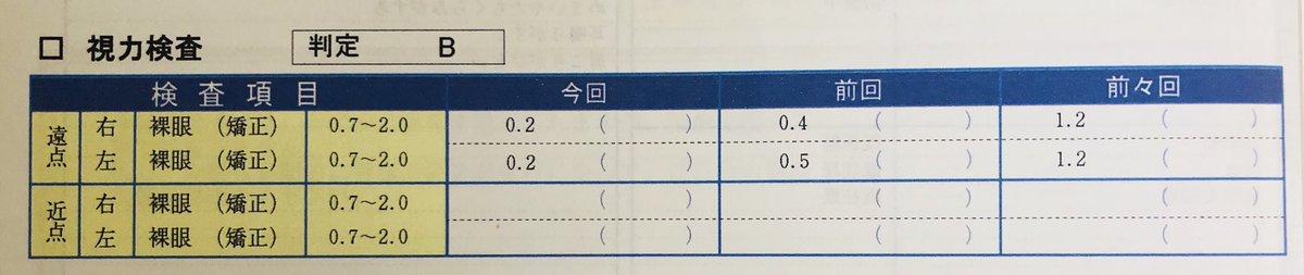 健康診断の結果が届いた。判定B。視力はまぁわかる。レーシックの怖さを思い知った。わからないのが身体計測。この歳になって身長伸びてるとかまぁ異常だわなw