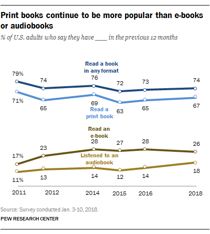 5 reasons why #reading books is good for you @WEFBookClub  https:// wef.ch/2WqMRG8     #InternationalLiteracyDay <br>http://pic.twitter.com/CLSZVzqpPR
