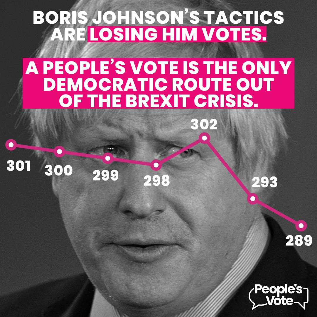 Boris Johnson's tactics are losing him votes. A #PeoplesVote is the only democratic route out of the Brexit crisis.