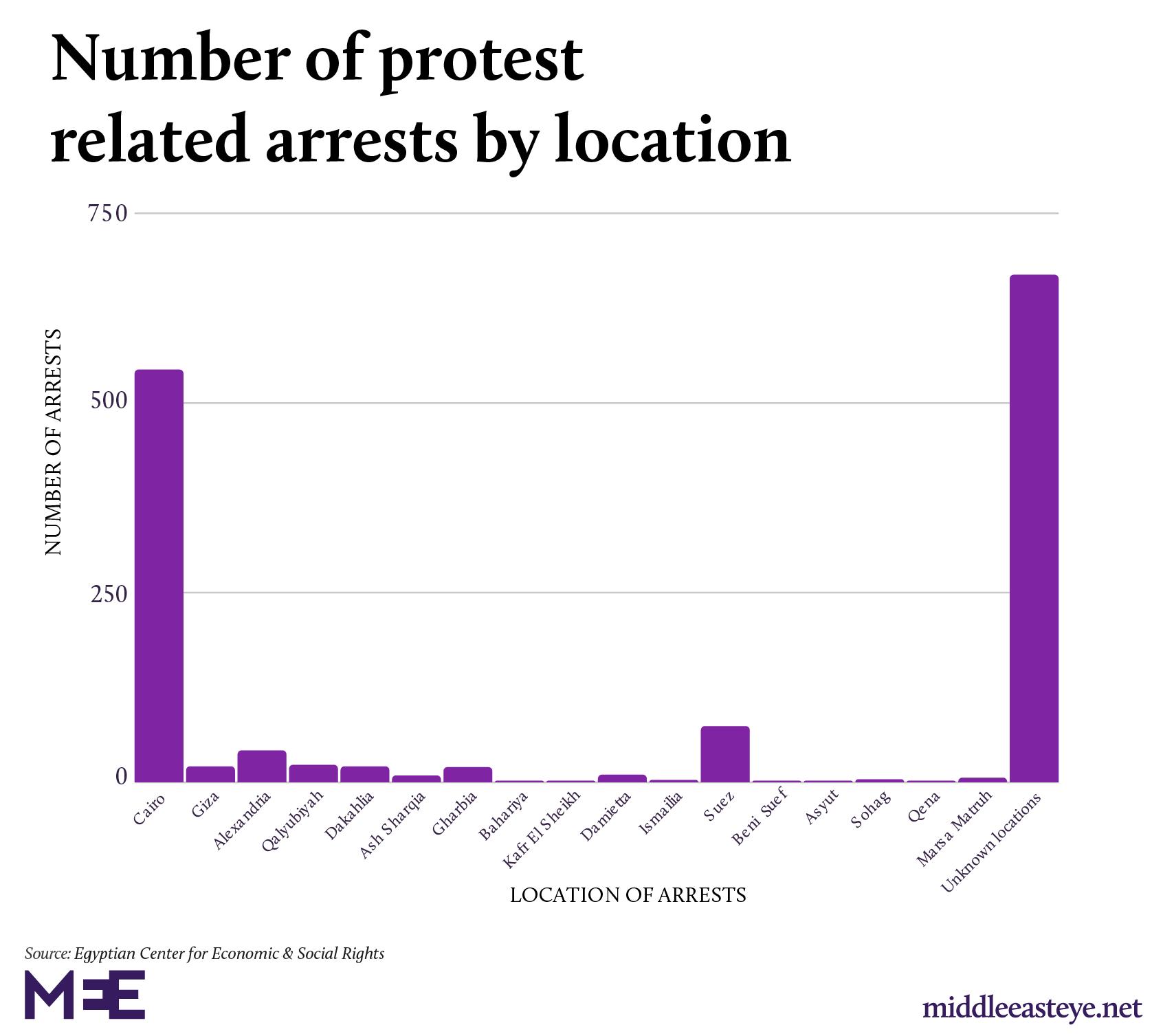 Número de arrestos en las últimas protestas y localización