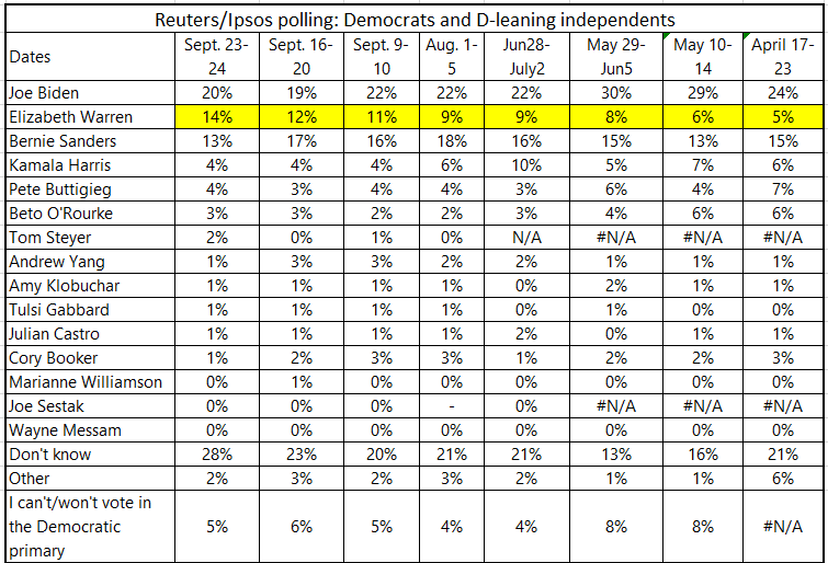 (2/3) She's the only candidate to have consistently improve her position in nearly every Reuters/Ipsos poll over the past several months. @IpsosNewsPolls @ewarren