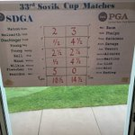 Image for the Tweet beginning: CNY PGA beat the SDGA
