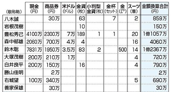 関西 電力 賄賂