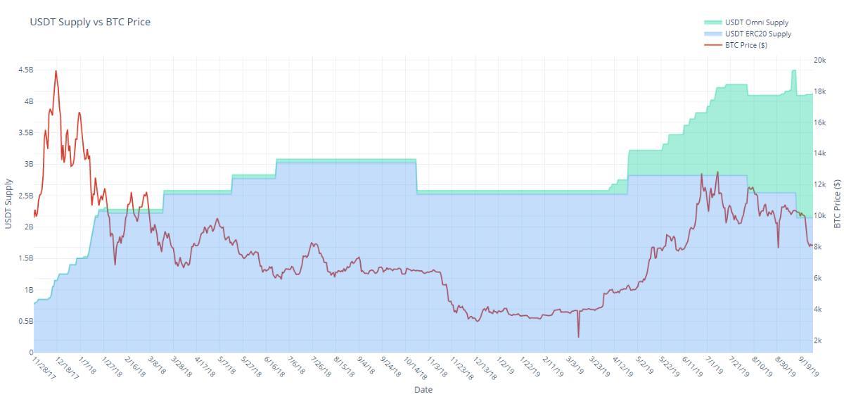 イーサリアム上でテザーが発行された日のうち70%で、ビットコインの価格が上昇(27日のうち19日)とのこと。ふ~ん。仮想通貨ビットコインの上昇、イーサリアム上で発行のテザーと関係あり