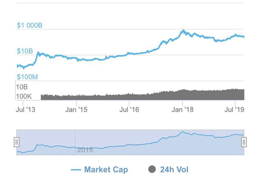 今度こそ仮想通貨オワタ、と思った時に、一応ログスケールでこれまでの歴史を振り返ると、今の状況もそこまで悪くない気がするなw