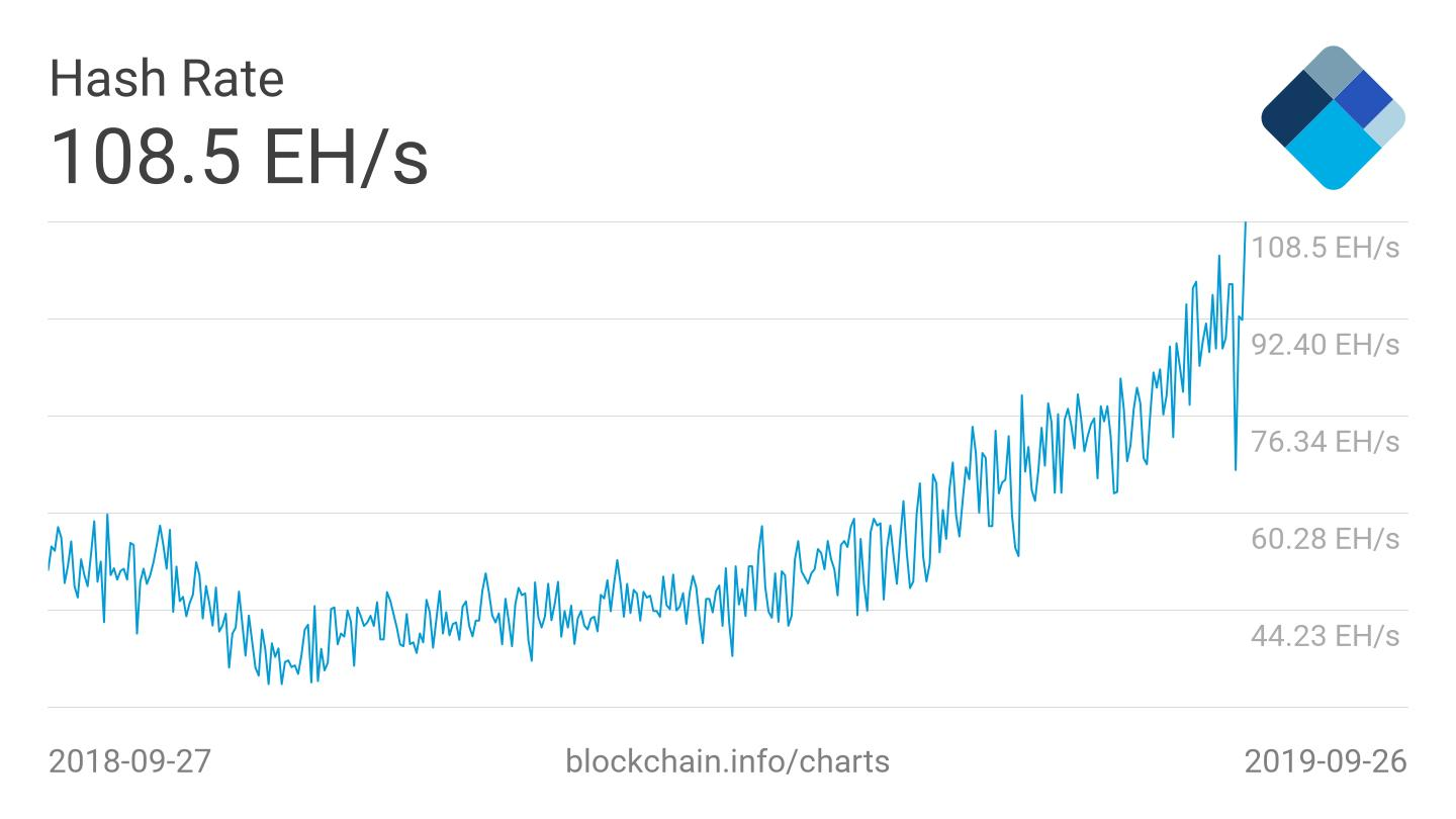 Bitcoin (BTC) Hash Rate Sets Fresh High After Price Crash to $8,000 2