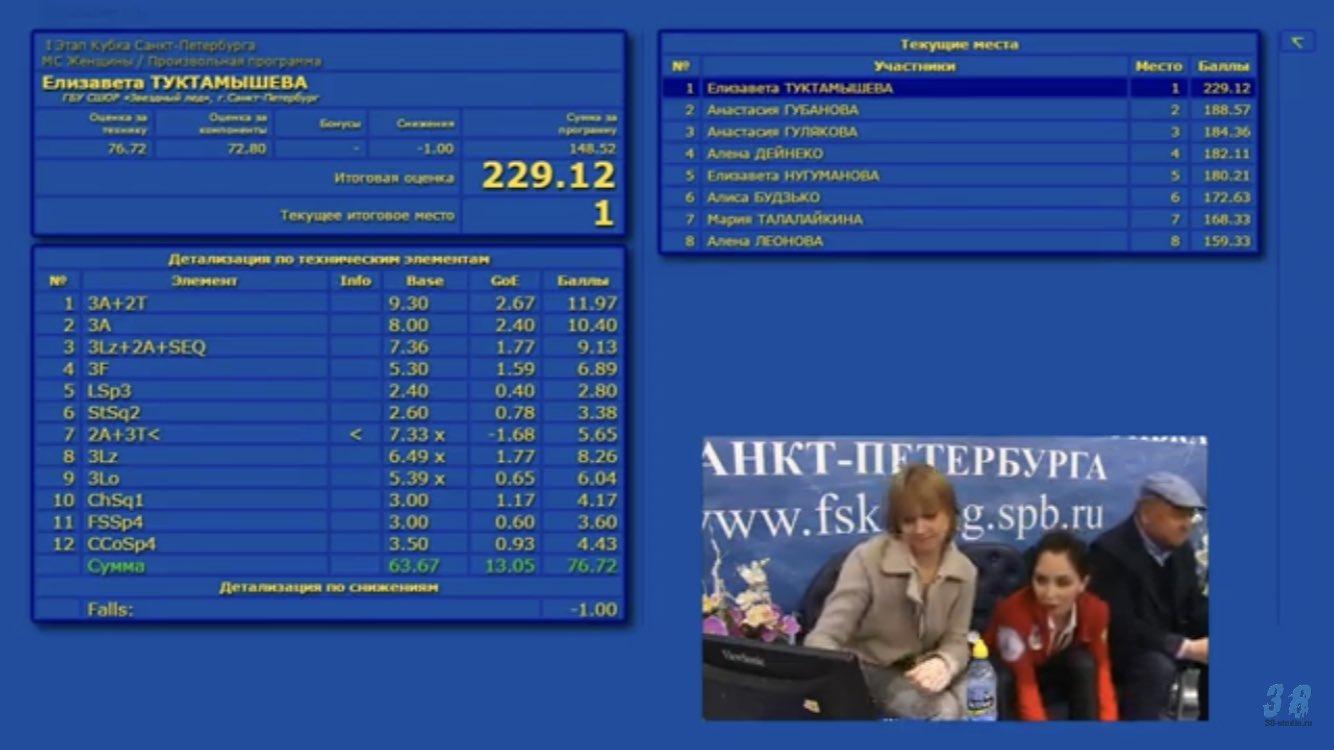 Российские соревнования сезона 2019-2020 (общая)  - Страница 4 EFdNeOmUYAAg1MB?format=jpg&name=large