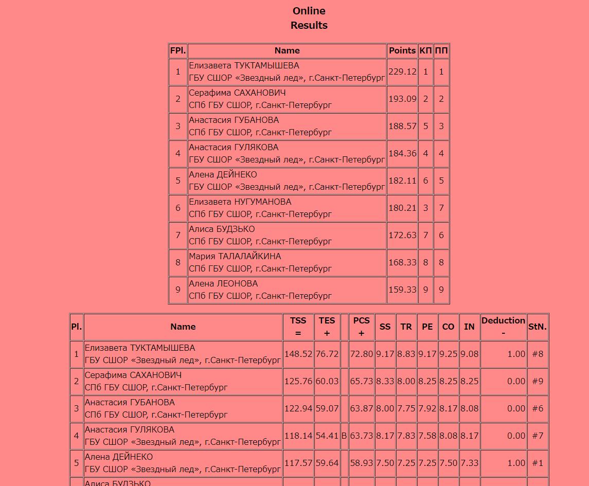 Российские соревнования сезона 2019-2020 (общая)  - Страница 4 EFdQmKRVUAAOnVP?format=png&name=medium