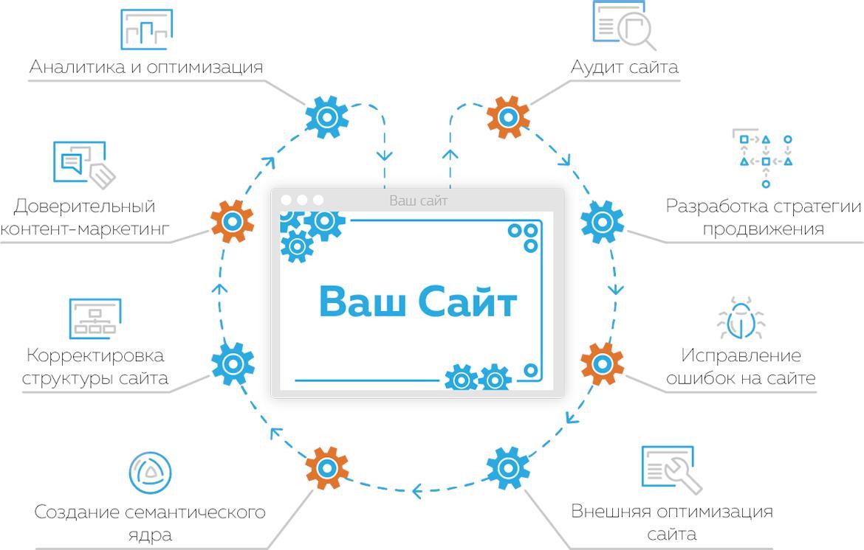Способы продвижения сайта контентом компания бартек официальный сайт
