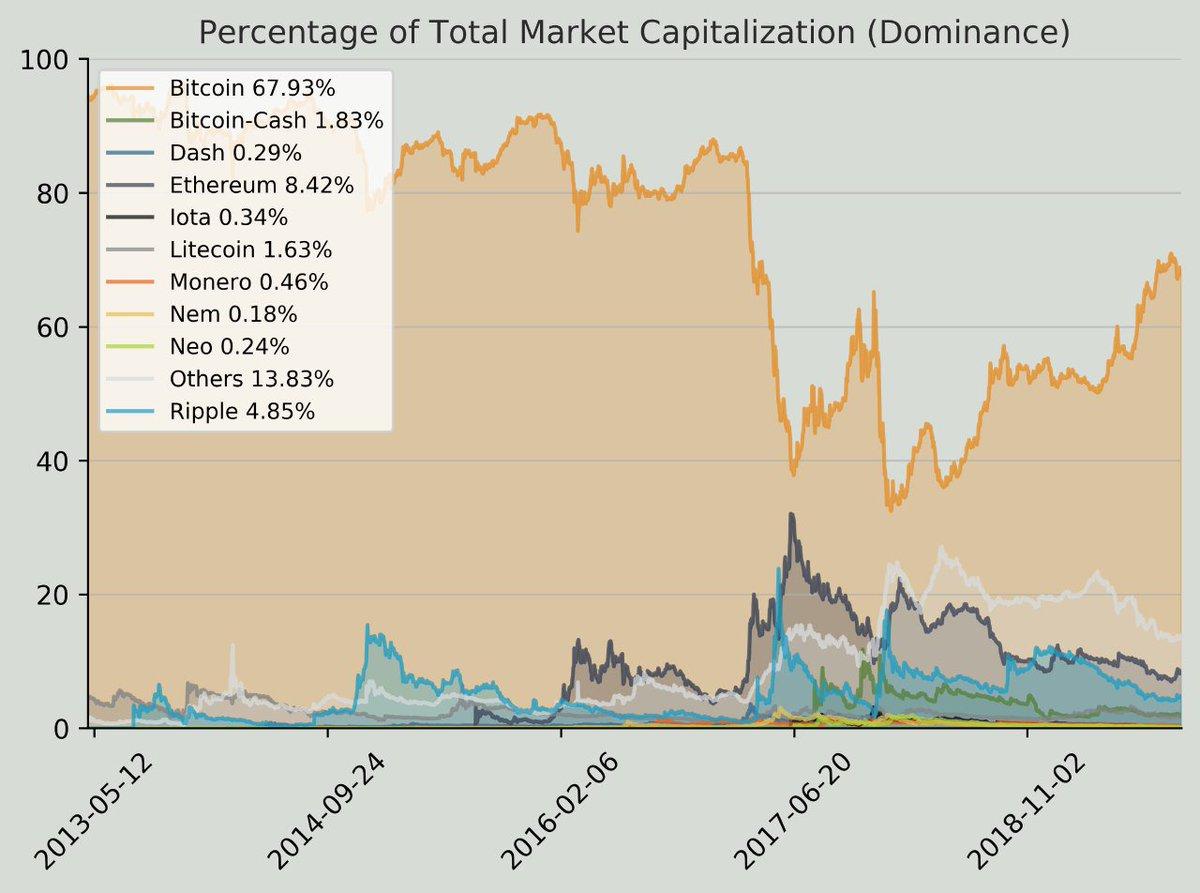 現在の仮想通貨ドミナンスです??