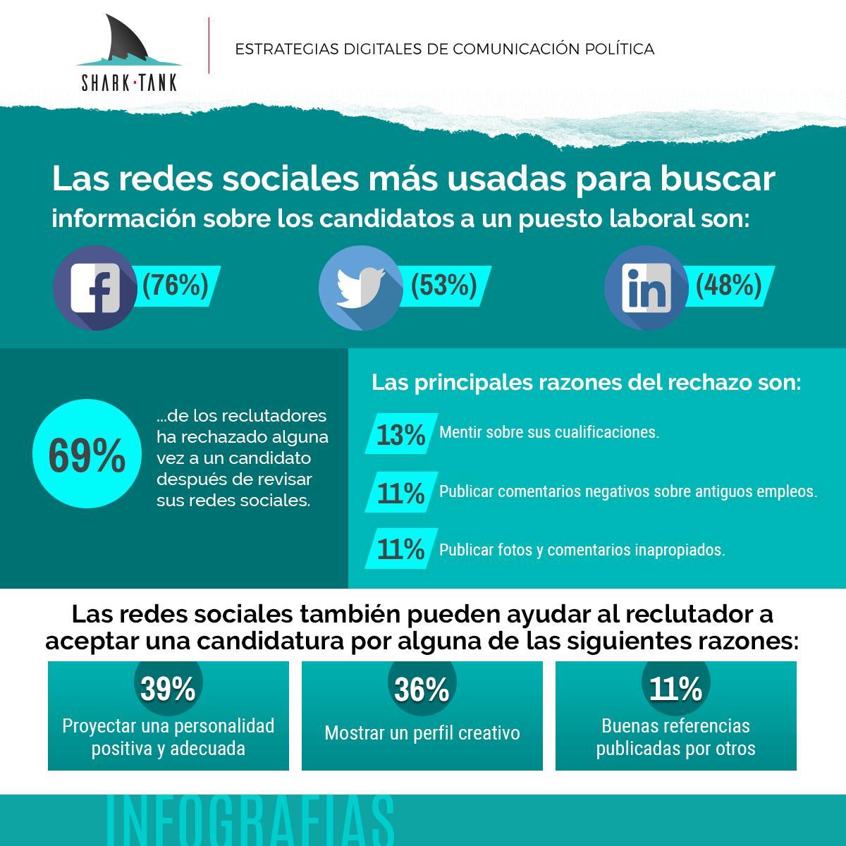 Las redes sociales se han vuelto esenciales en las entrevistas de trabajo y es que el 91% de las búsquedas de personal se hace a través de estas plataformas, que sirven para rechazar o aceptar una candidatura. https://t.co/ClWoWlATPR
