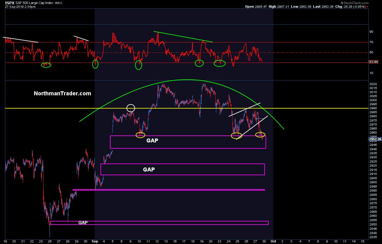 S&P rolloever chart