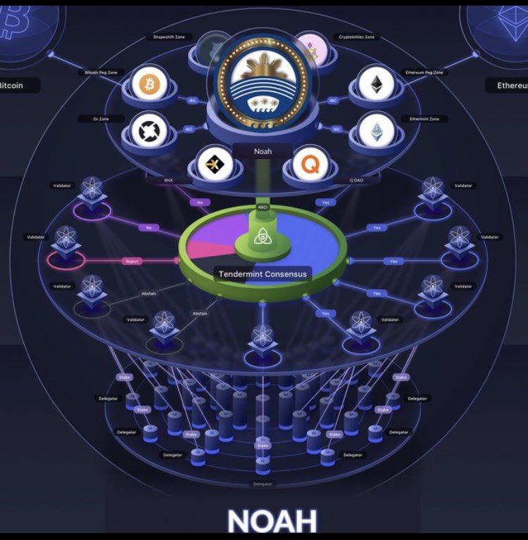そろそろ仮想通貨の価値観を考え直す時期に来たのかな?希少性から有能なプラットフォームへ時代が変わる時なのかな?希少性はビットコインに任せて!Noah Pは最強のプラットフォームを提供する企業になる目指す!自分なりにそう理解した!Noah?Platinum#NoahToTheMoon #Noahcoin