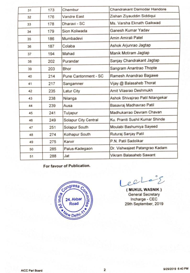 Maharashtra Elections: महाराष्ट्र विधानसभा चुनाव के लिए कांग्रेस ने जारी की 51 उम्मीदवारों की पहली लिस्ट