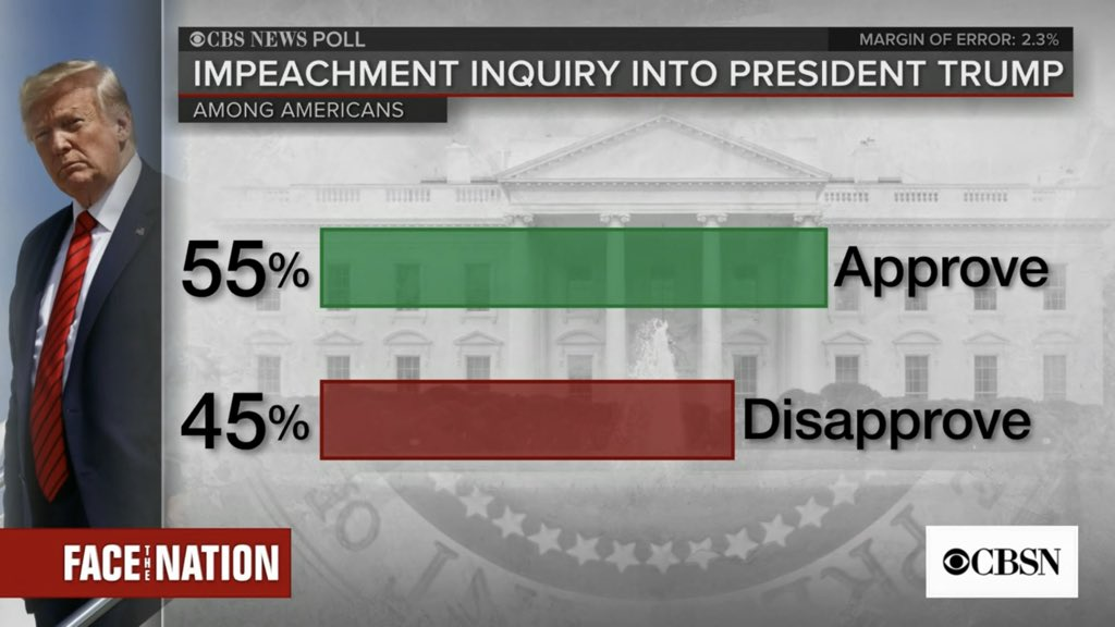 Image result for images of Trump impeachment 55% American support