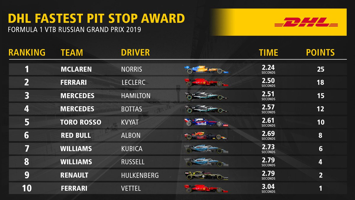This time, it wasn't Williams but that other illustrious British outfit, @McLarenF1: @LandoNorris was serviced faster than any other driver in Russia. #F1 #RussianGP ➡️All pit stop times: inmotion.dhl/DHL-FPS-Award