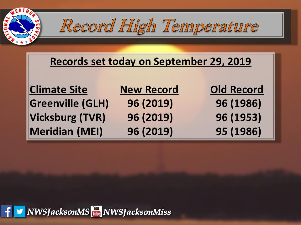 More record highs set today: Meridian at 96° which broke the previous record of 95°. Greenville and Vicksburg tied the previous record of 96°. #NeverEndingSummer 🌞 🔥