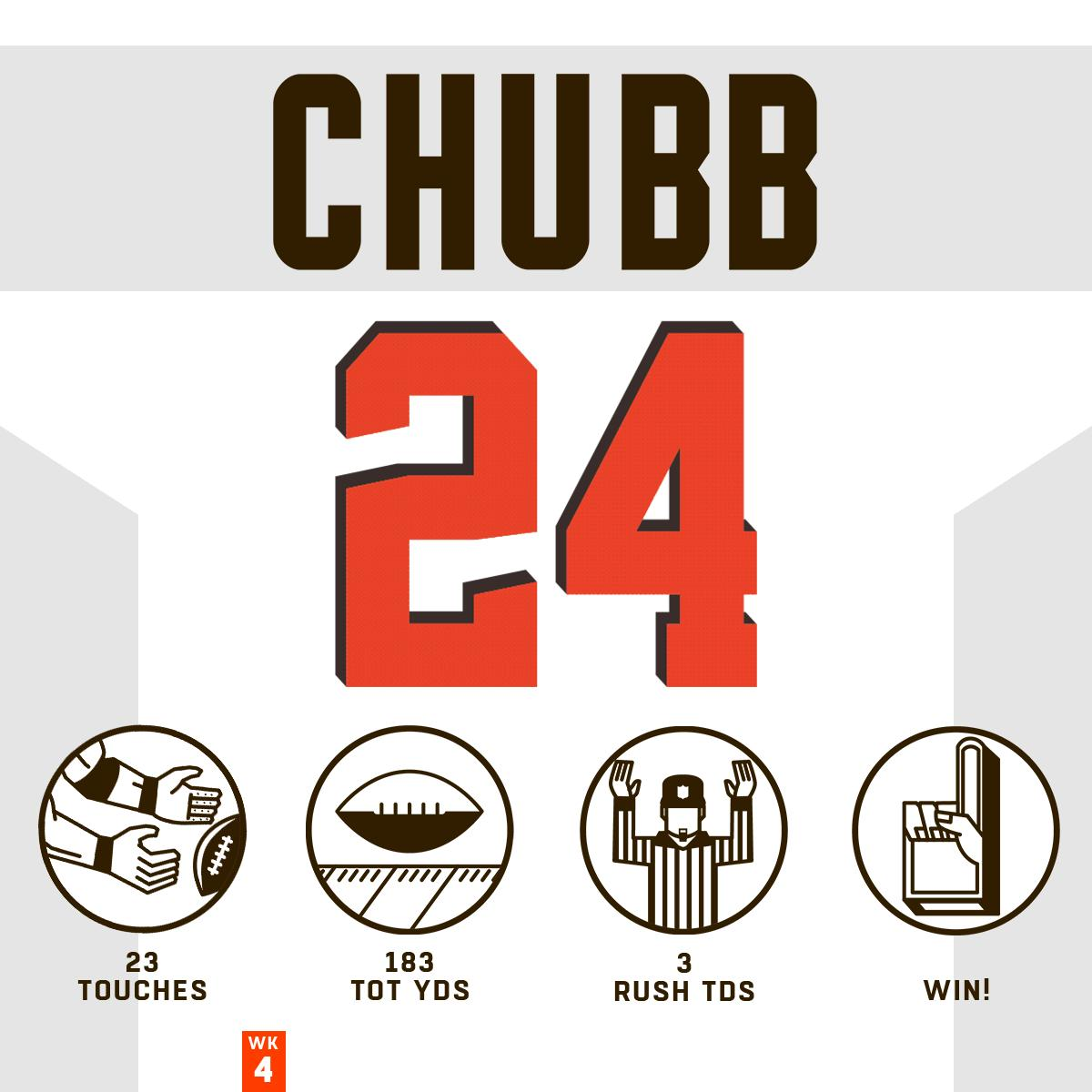 .@NickChubb21 stepped 🆙for a big AFC North win! #HaveADay @Browns | #Browns