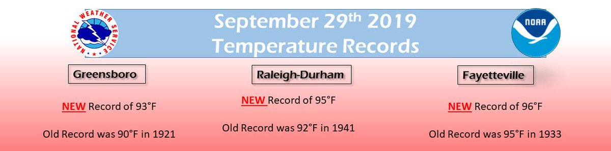 It doesnt feel like Fall🍂 with these record highs at all 3 of our climate sites: 🌡️GSO (93°F) 🌡️RDU (95°F) & 🌡️FAY (96°F)! Make sure if you are out side today ☀️ you are staying hydrated🥤 and keeping cool😎.