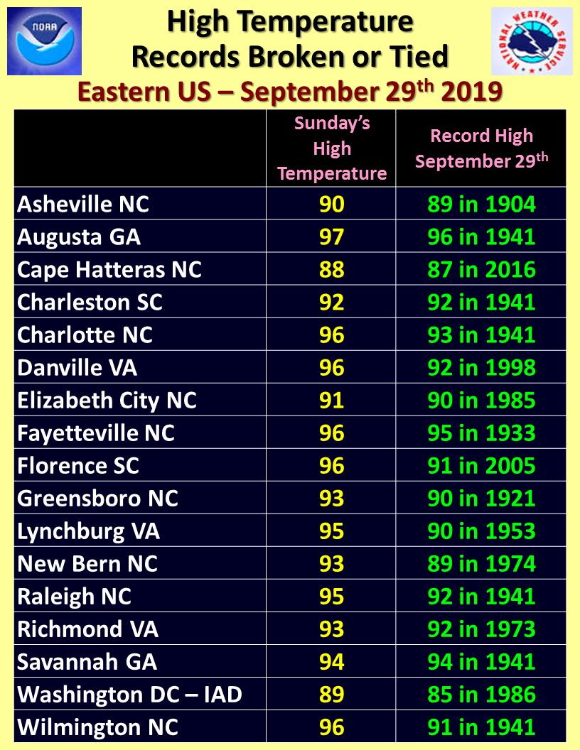More high temperatures records broken or tied on Sunday across Virginia, North and South Carolina, and eastern Georgia.