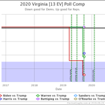 Image for the Tweet beginning: Blue Virginia  #Election2020