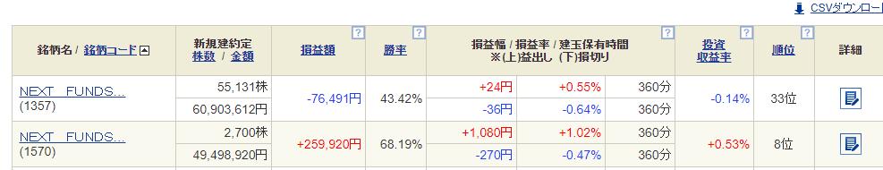 月末。ずーっと握ってたアクセルM、エディア、AppBank、Klab、アエリアあたりで爆益。コロプラは握ってなかった。先月の損は取り戻せたかな仮想通貨 : +40 (ほぼ裁量)個別株(裁量):+80ETFシストレ:+18日経F(裁量+シストレ):+4FX裁量:+25