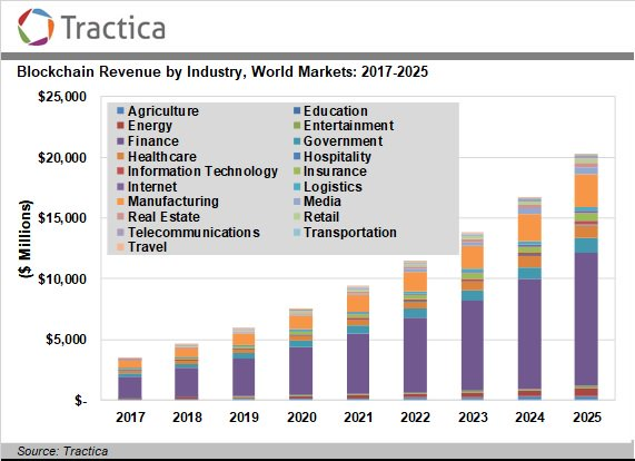 Analysis from our #B4Bsummit event partner @tractica indicates that #finance, #manufacturing, #government, #healthcare and #insurance will be the top 5 industry sectors for #blockchain adoption → spr.ly/60131BTDX