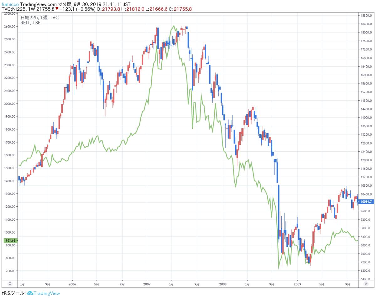 リーマンショック前高値・東証REIT指数…2007年5月(緑線)・日経平均…2007年7月2007年6月以降はREITが先行指標になり下落を先導していたREITが買われた理由・2007年…不動産プチバブル・2019年…運用難からのイールドハンティング背景は異なるが、大きく上昇しているという点では2007年と類似