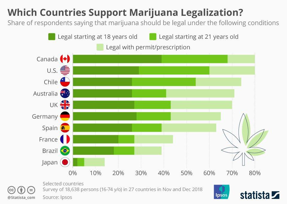Страна где легализована марихуана через что лучше всего курить марихуану