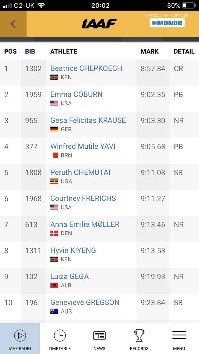 WOW!! What a sensational run by Anna Møller in the @IAAFDoha2019 World Champs 3000m SC final. 7th in the world and a HUGE 🇩🇰national record. Well done Anna 👏🏻 @YourStMarys