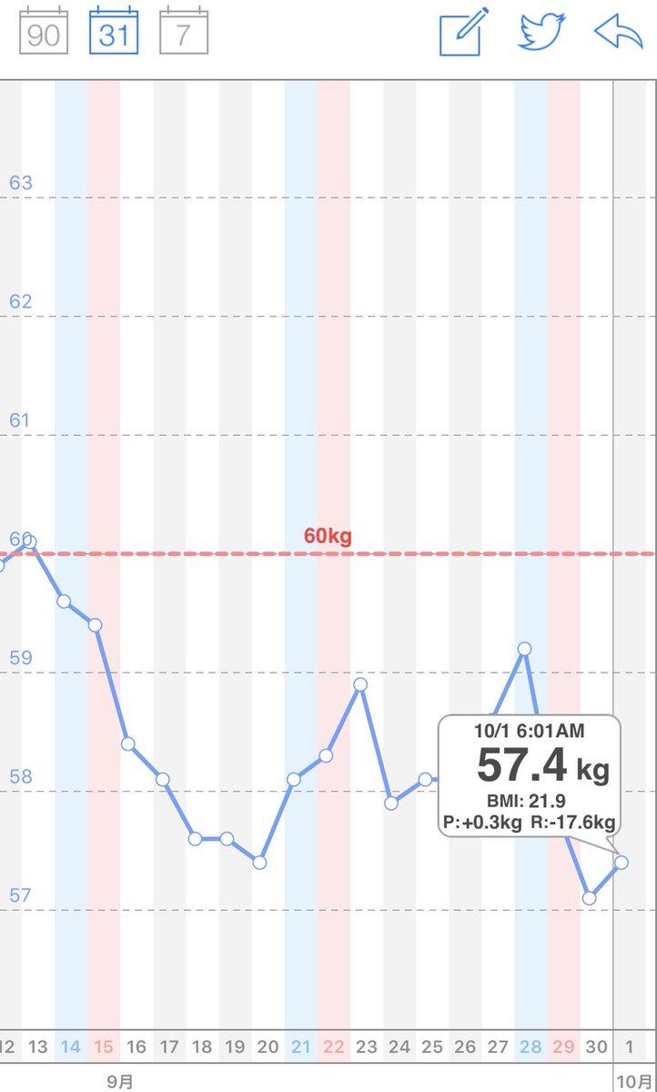 10/1 朝体重☀️体重 57.4㎏前日比 +0.3㎏微増だけど57kg台、??10月になりましたね♪しっかり目標意識して毎日コツコツとがんばりたいです✨良い1ヵ月にしましょ?#なつの体重記録#ダイエット#ダイエット仲間募集中#ダイエット垢さんと繋がりたい#ダイエット垢さんとつながりたい
