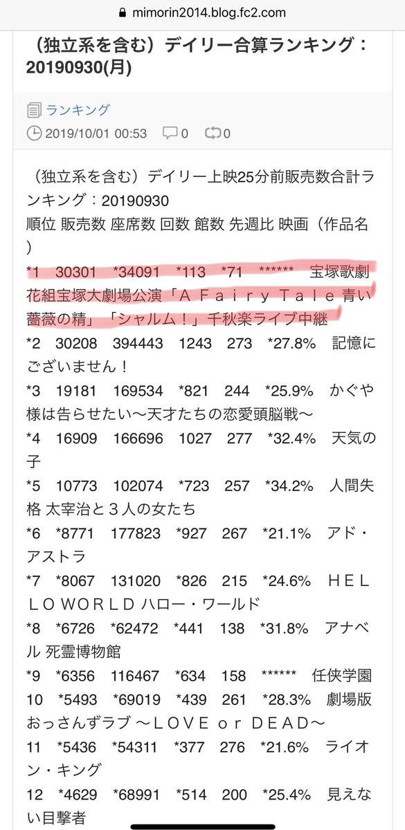 興行 2019 映画 収入 ランキング
