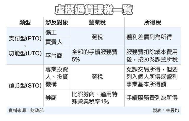 台湾の仮想通貨税制もだいぶ固まってきたな。トレーダーはようやく消費税が免税になった。