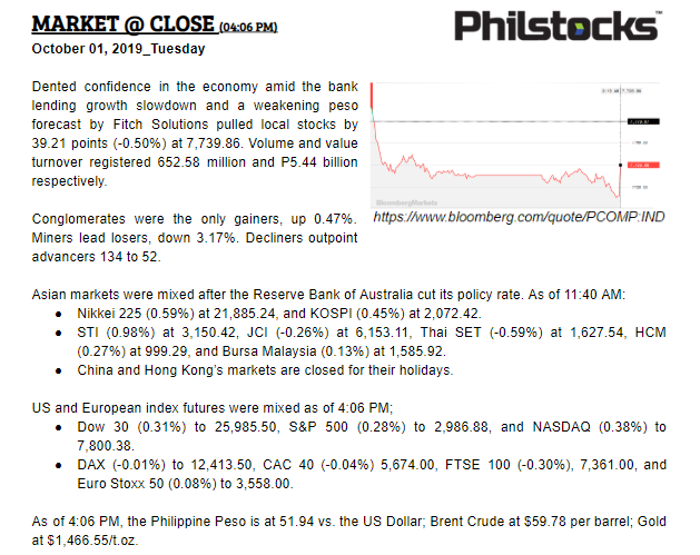 Philstocks On Twitter October 1 2019 Tuesday Psei Closes At 7 739 86 Down By 39 21 Points Or 0 50