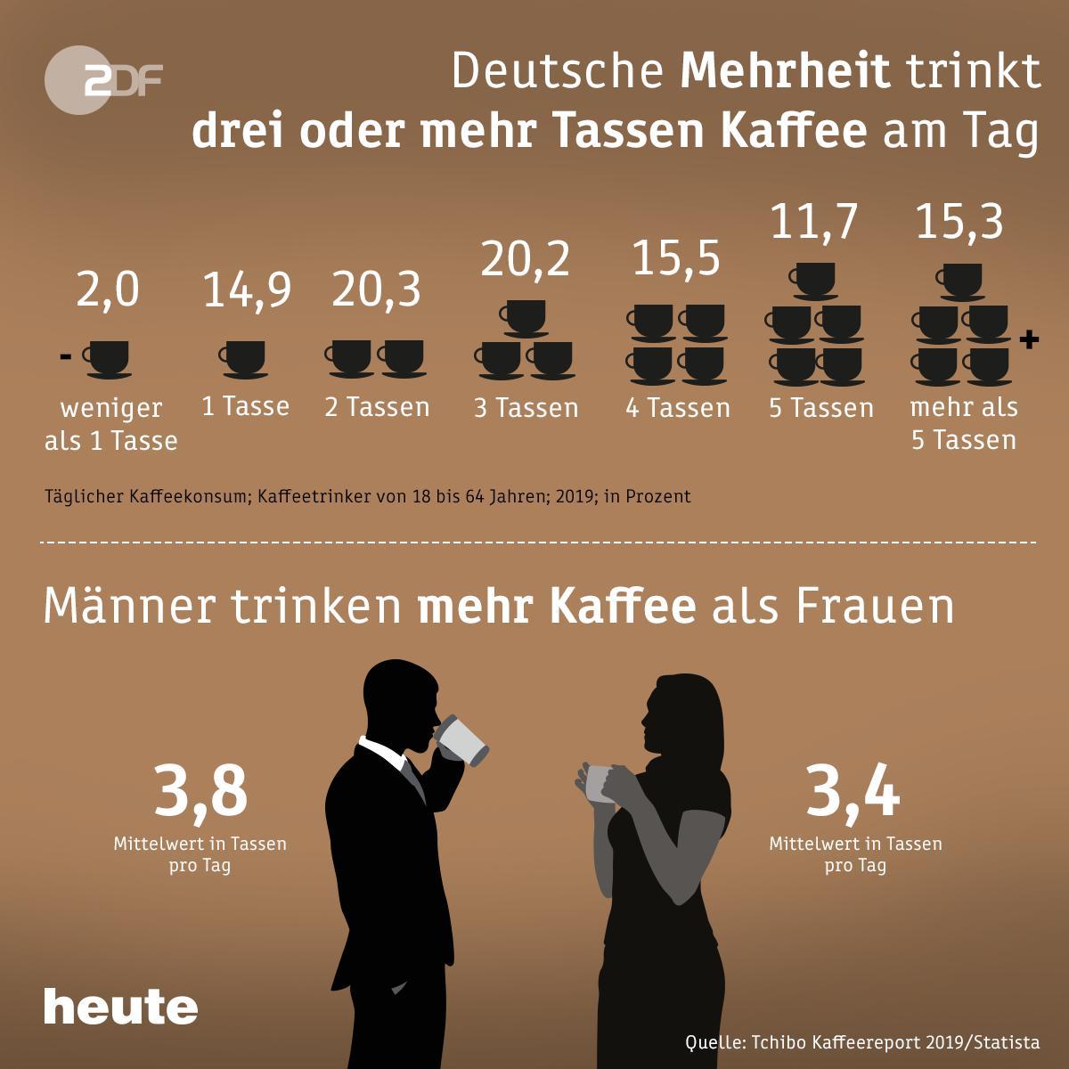 Das Bild zeigt grafisch, wie viele Tassen Kaffee die Deutschen am Tag trinken. 2 Prozent trinken weniger als 1 Tasse, 14,9 Prozent trinken 1 Tasse, 20,3 Prozent trinken 2 Tassen, 20,2 Prozent trinken 3 Tassen, 15,5 Prozent trinken 4 Tassen, 11,7 Prozent trinken 5 Tassen und 15,3 Prozent trinken mehr als 5 Tassen am Tag. Außerdem trinken Männer mehr Kaffee als Frauen.