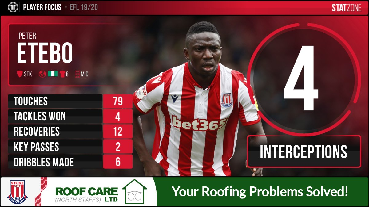 ⚽️ Peter Etebo came out on top for both dribbles made and the most interceptions in Fridays match against #NFFC. Here are the midfielders stats from the game. 👇 #EFL