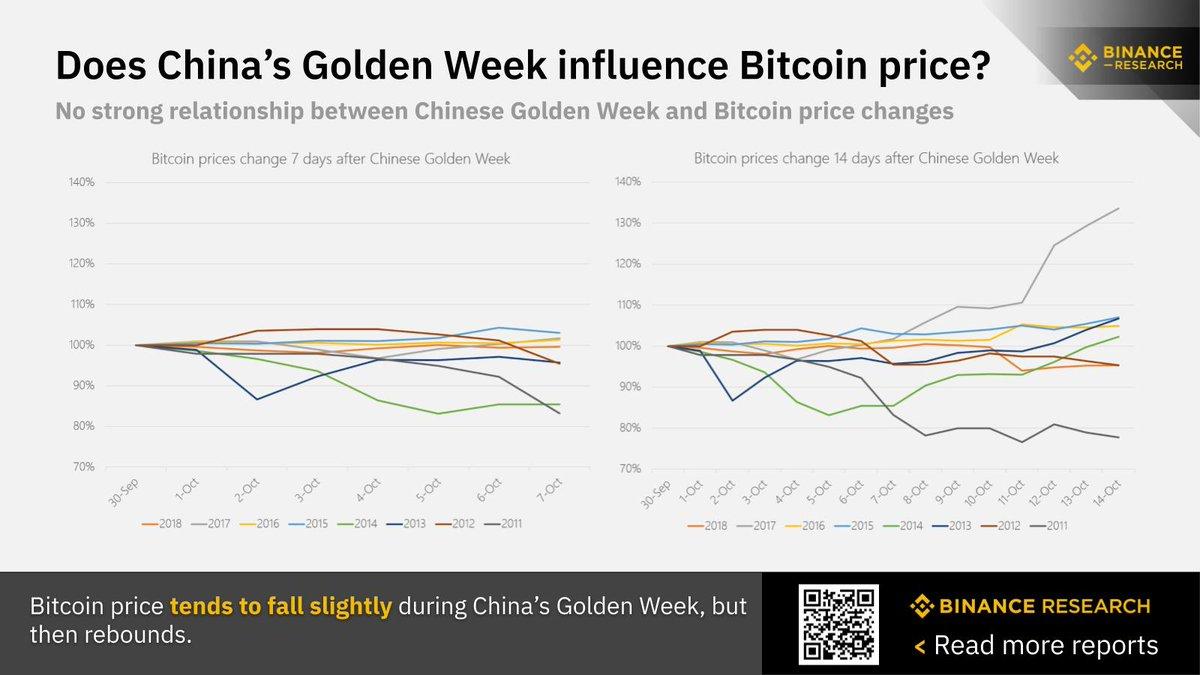 bitcoin price binance