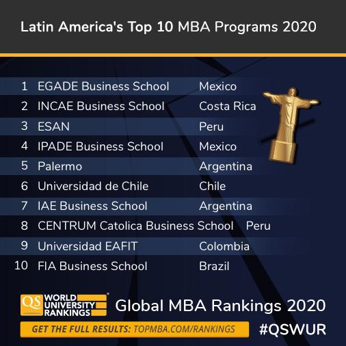 Global MBA Ranking 2020