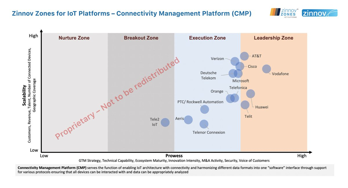 Congratulations @ATT, @Huawei, @Telit_IoT, @VodafoneGroup for emerging as leaders in the Connectivity Management Platform (CMP) category!#ZinnovZones #IoT