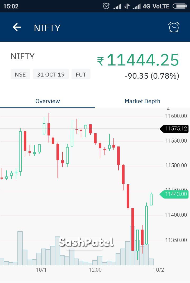 Nifty120pts +++ TSL Raised... https://t.co/jmtY1EIJrG