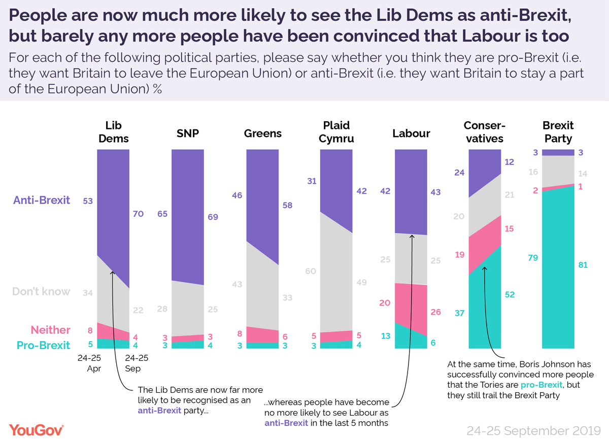 These results are great news for Lib Dems and terrible news for Labour Remainers. Lib Dem core message is cutting through and now 70% of people know they are an anti-Brexit party. But in 5 months basically no-one has become more likely to see Labour as anti-Brexit. Worse still...