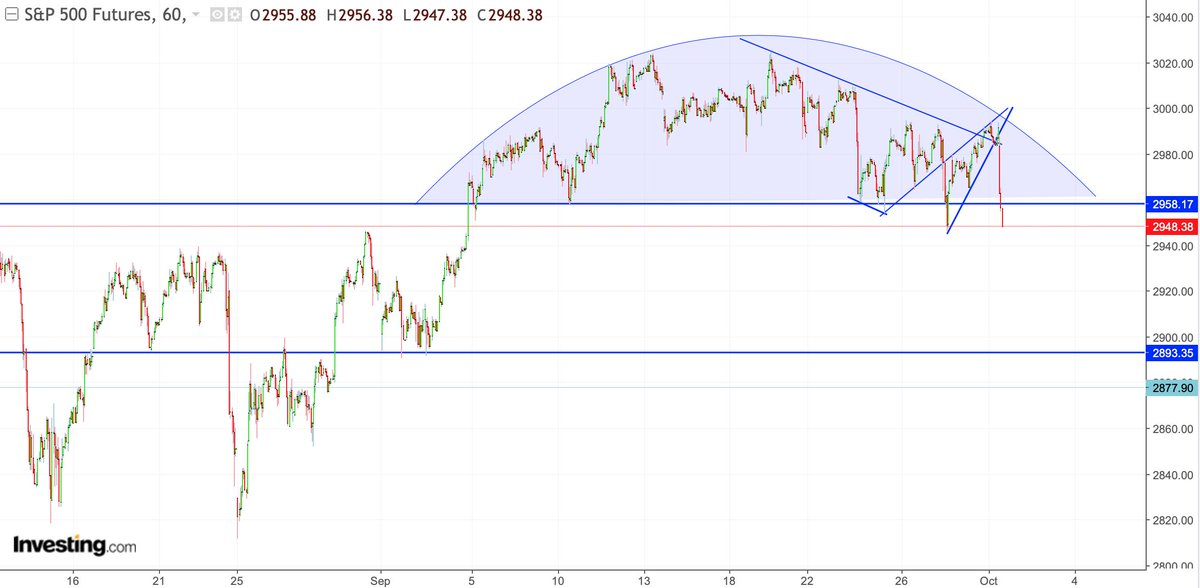 S&P 500 chart breakdown
